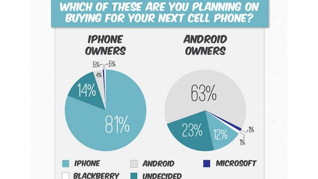 'iPhone-bezitters trouwer dan Android-bellers'