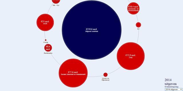 Overzicht van begroting Prinsjesdag 2015
