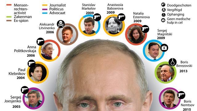 Oppositie in Rusland