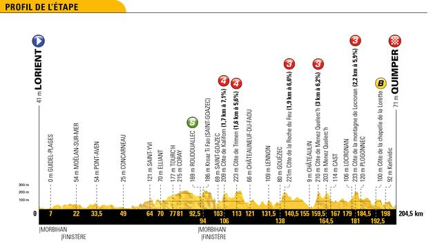 Tour-etappe 11 juli: Peloton wacht eerste heuvelrit