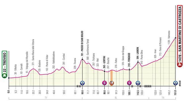 Giro-etappe 31 mei: Korte bergrit met aankomst bergop