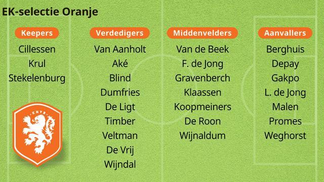 De volledige EK-selectie van het Nederlands elftal.