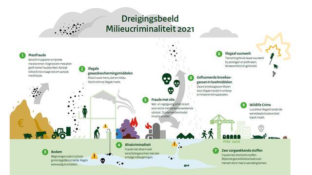 De negen soorten milieucriminaliteit volgens de Strategische Milieukamer in het Dreigingsbeeld Milieucriminaliteit 2021.