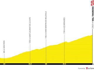 Tour de France-etappes