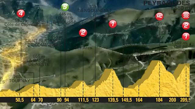 Tour-vooruitblik: Finish bergop in eerste Pyreneeënrit
