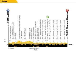 Tour-etappes