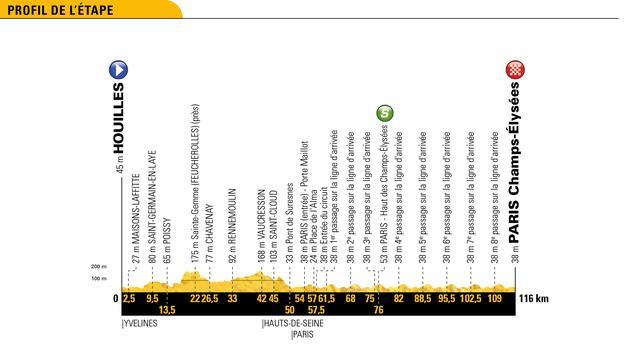 Tour-etappe 29 juli: Sprinters aan zet in traditionele slotrit in Parijs