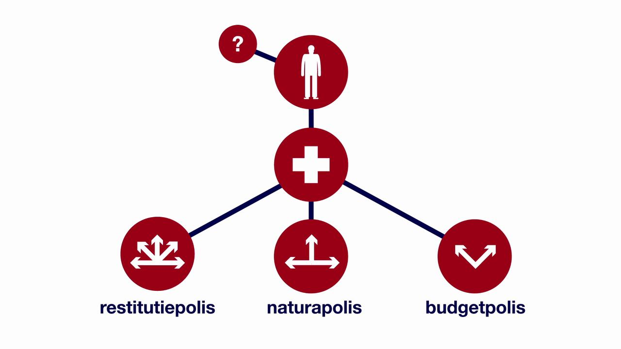 Vijf tips bij het kiezen van een zorgverzekering