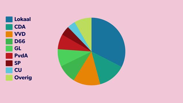 De opvallendste cijfers van de gemeenteraadsverkiezingen