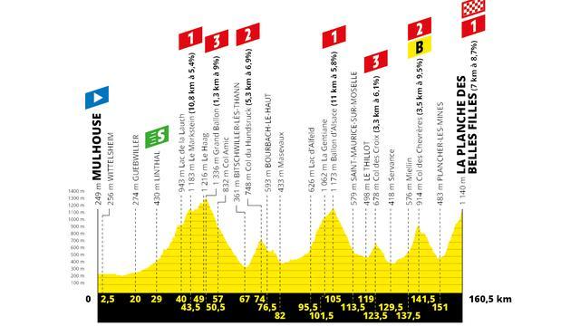 Tour-tips 11 juli: Eerste aankomst bergop na venijnige etappe