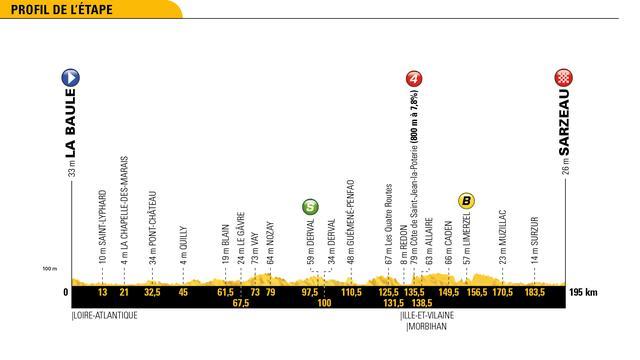 Tour-etappe 10 juli: Sprinters moeten wederom aan de bak